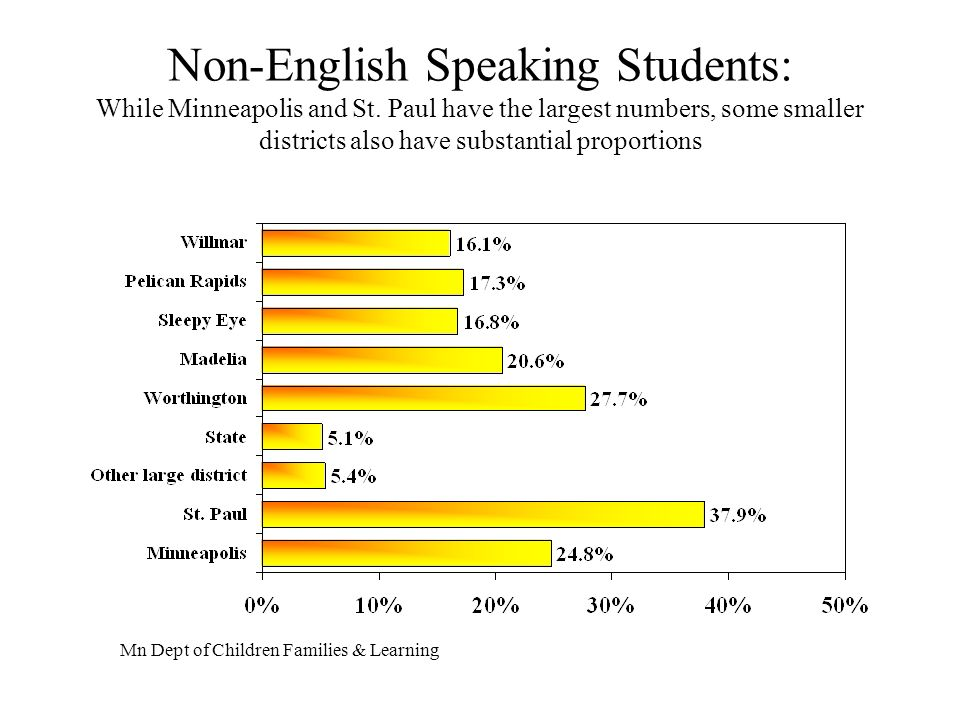 Non-English Speaking Students: While Minneapolis and St.