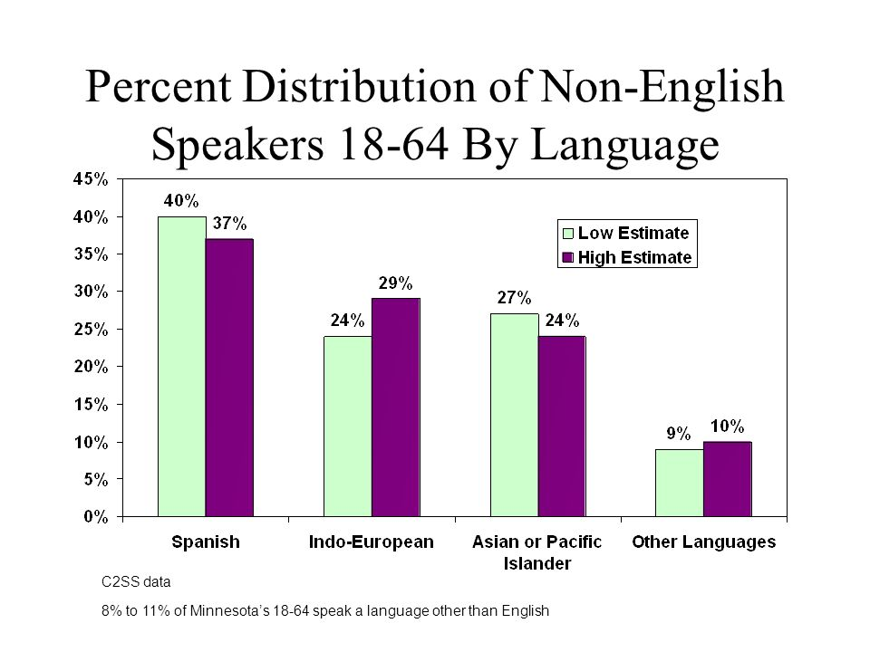 Percent Distribution of Non-English Speakers By Language C2SS data 8% to 11% of Minnesotas speak a language other than English