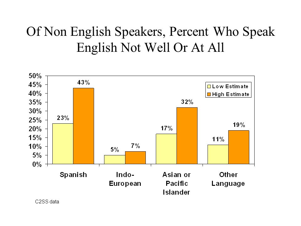 Of Non English Speakers, Percent Who Speak English Not Well Or At All C2SS data