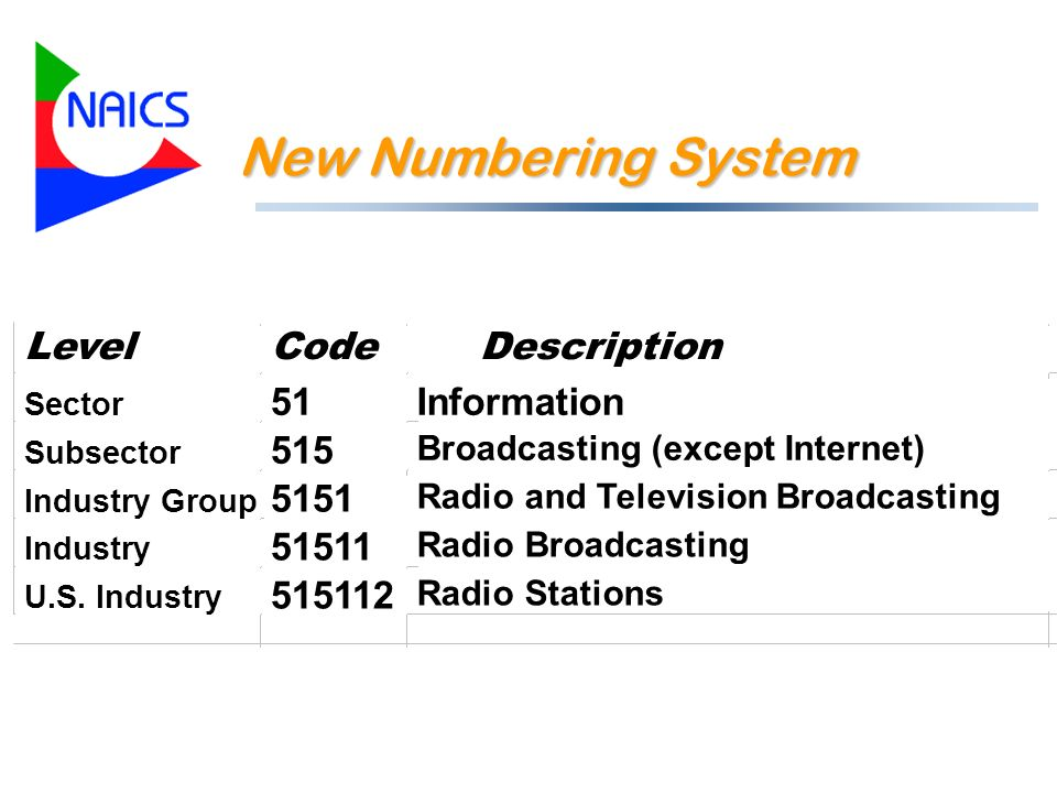 New Numbering System Example DescriptionCodeLevel Information51 Sector Broadcasting (except Internet) 515 Subsector Radio and Television Broadcasting 5151 Industry Group Radio Broadcasting 51511 Industry Radio Stations 515112 U.S.