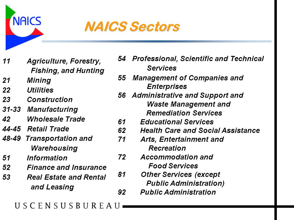 23 NAICS Sectors 11 Agriculture, Forestry, Fishing, and Hunting 21 Mining 22 Utilities 23 Construction 31-33 Manufacturing 42 Wholesale Trade 44-45 Retail Trade 48-49 Transportation and Warehousing 51 Information 52 Finance and Insurance 53 Real Estate and Rental and Leasing 54 Professional, Scientific and Technical Services 55Management of Companies and Enterprises 56 Administrative and Support and Waste Management and Remediation Services 61 Educational Services 62 Health Care and Social Assistance 71 Arts, Entertainment and Recreation 72 Accommodation and Food Services 81 Other Services (except Public Administration) 92 Public Administration