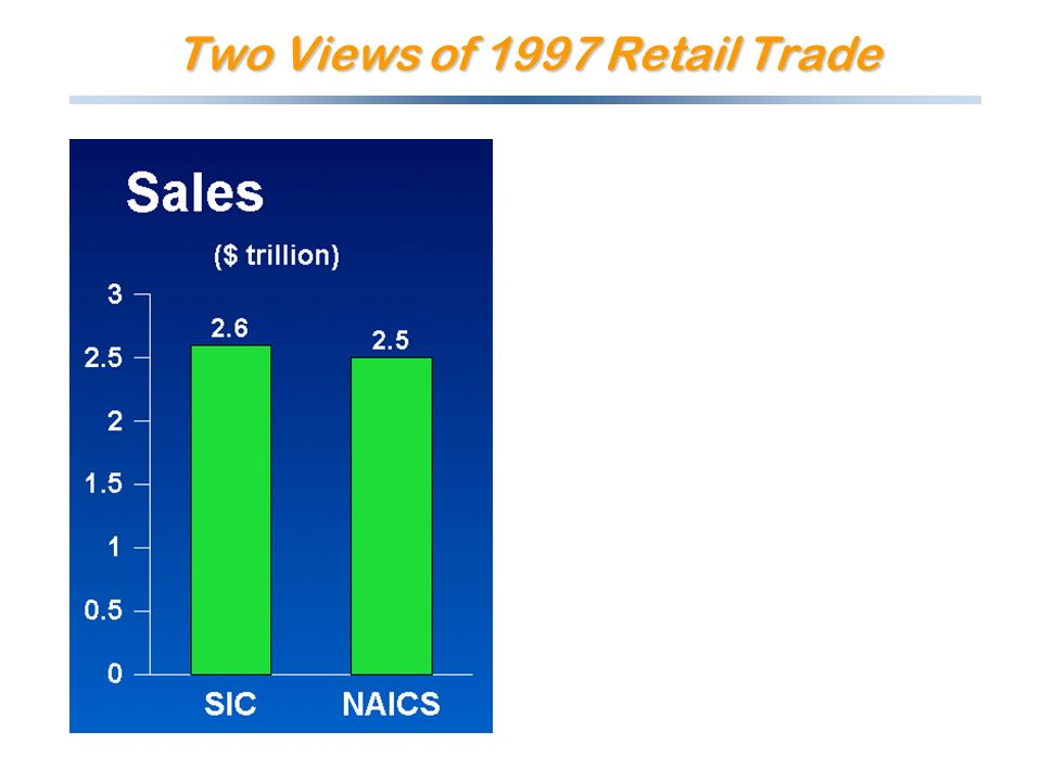 Two Views of 1997 Retail Trade