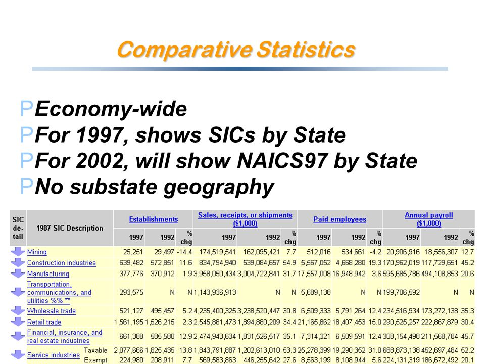 Comparative Statistics PEconomy-wide PFor 1997, shows SICs by State PFor 2002, will show NAICS97 by State PNo substate geography