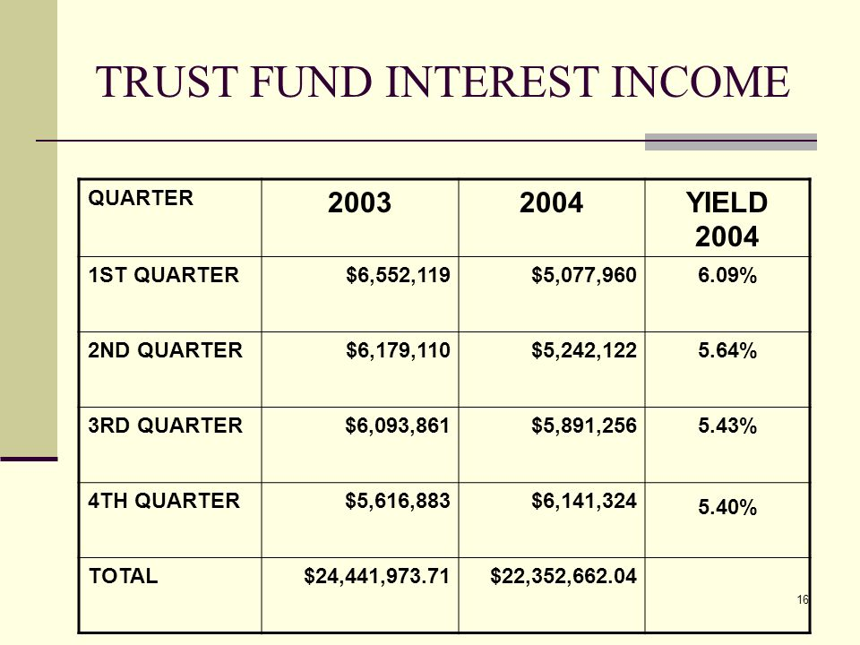 16 TRUST FUND INTEREST INCOME QUARTER 20032004YIELD 2004 1ST QUARTER$6,552,119$5,077,9606.09% 2ND QUARTER$6,179,110$5,242,1225.64% 3RD QUARTER$6,093,861$5,891,2565.43% 4TH QUARTER$5,616,883$6,141,324 5.40% TOTAL$24,441,973.71$22,352,662.04