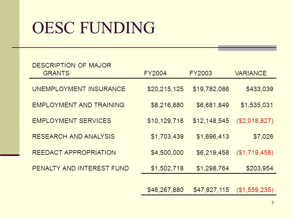 5 OESC FUNDING DESCRIPTION OF MAJOR GRANTSFY2004FY2003VARIANCE UNEMPLOYMENT INSURANCE$20,215,125$19,782,086$433,039 EMPLOYMENT AND TRAINING$8,216,880$6,681,849$1,535,031 EMPLOYMENT SERVICES$10,129,718$12,148,545($2,018,827) RESEARCH AND ANALYSIS$1,703,439$1,696,413$7,026 REEDACT APPROPRIATION$4,500,000$6,219,458($1,719,458) PENALTY AND INTEREST FUND$1,502,718$1,298,764$203,954 $46,267,880$47,827,115($1,559,235)