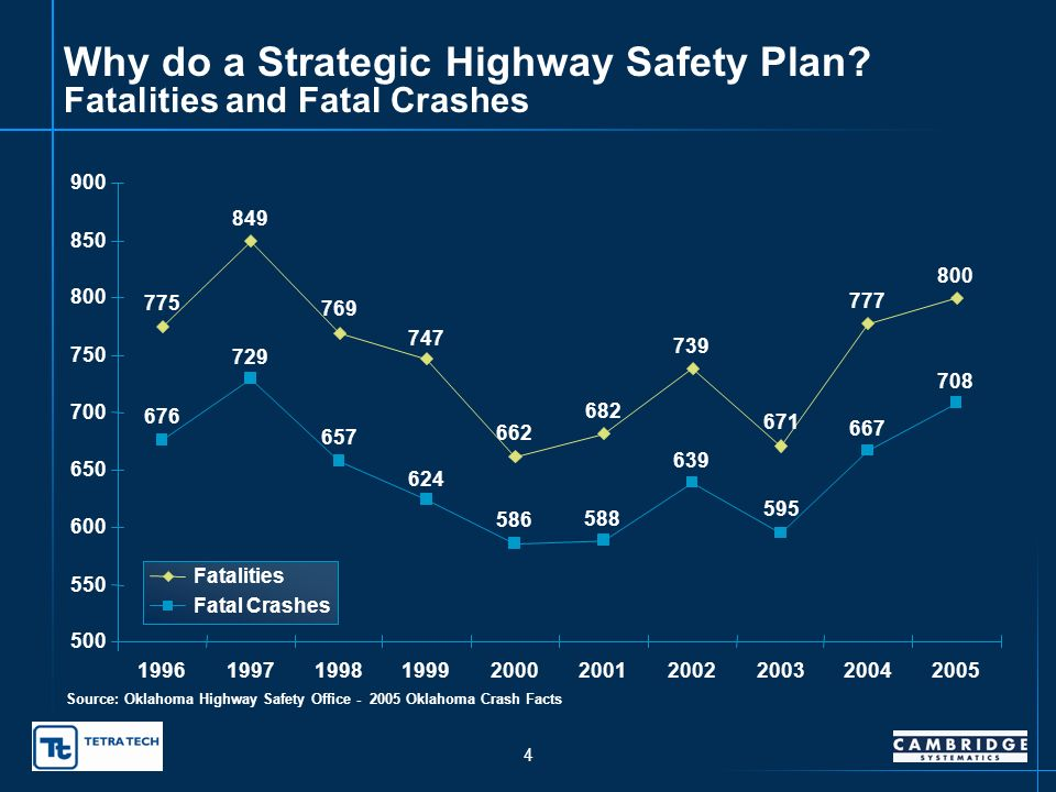 3 Why do a Strategic Highway Safety Plan.