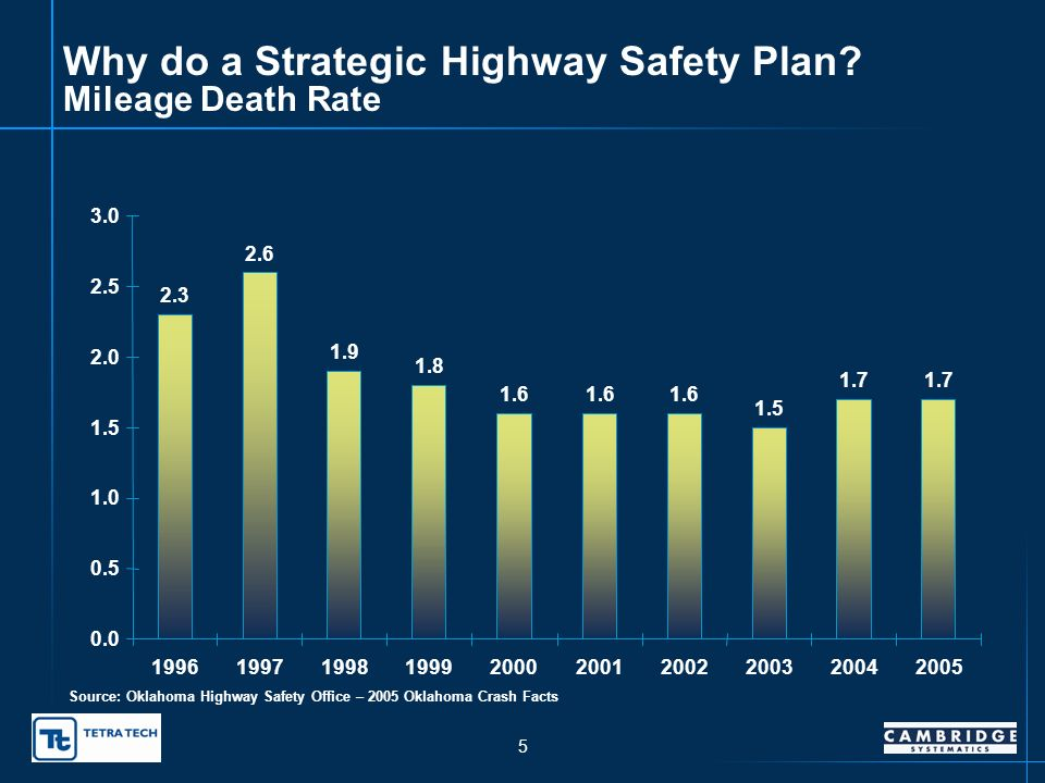4 Why do a Strategic Highway Safety Plan.