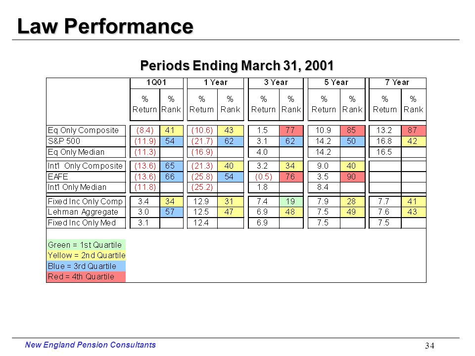 New England Pension Consultants 33 Police Performance Periods Ending March 31, 2001