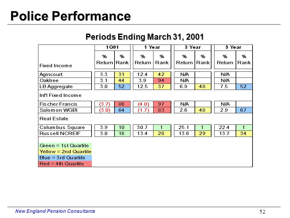 New England Pension Consultants 51 Police Performance Periods Ending March 31, 2001