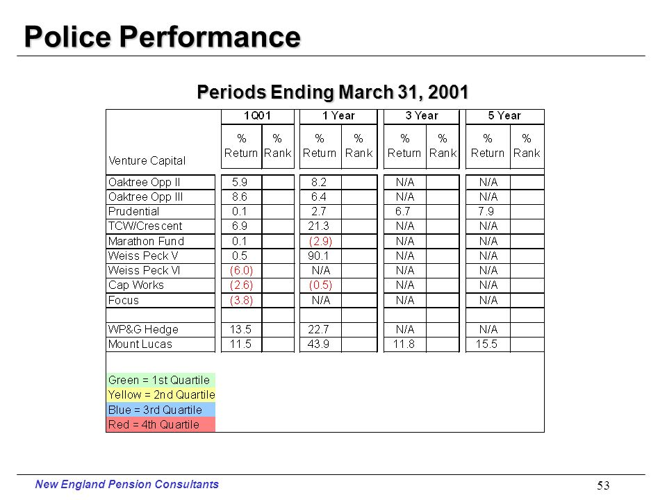 New England Pension Consultants 52 Police Performance Periods Ending March 31, 2001