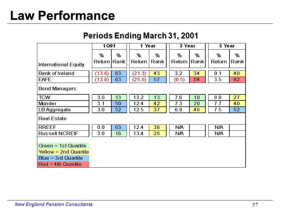 New England Pension Consultants 56 Law Performance Periods Ending March 31, 2001