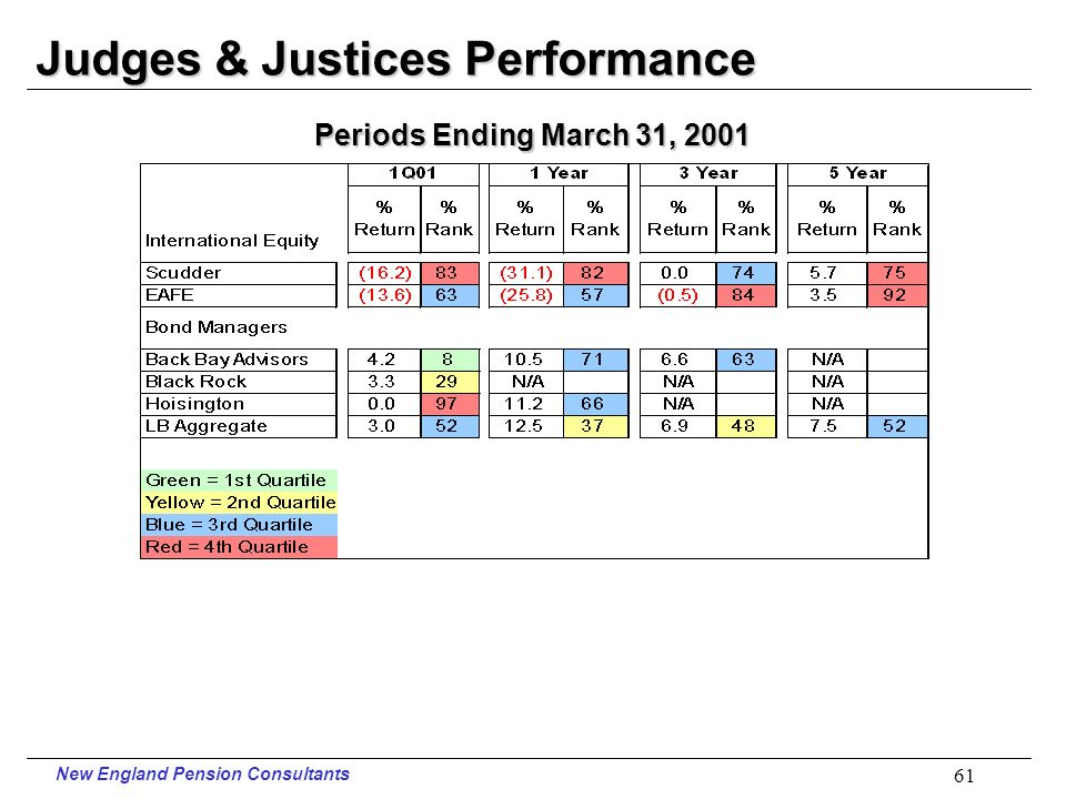 New England Pension Consultants 60 Judges & Justices Performance Periods Ending March 31, 2001