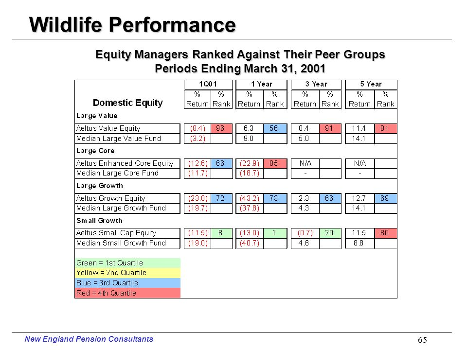 New England Pension Consultants 64 Wildlife Performance Periods Ending March 31, 2001