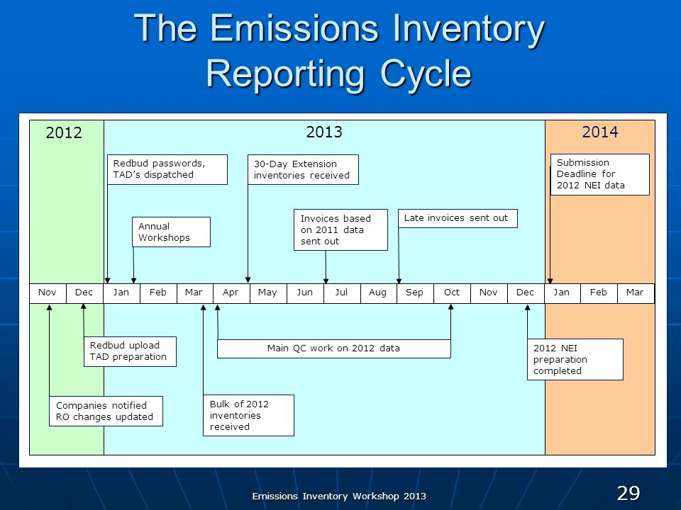 Emissions Inventory Workshop 2013 29 The Emissions Inventory Reporting Cycle JanMarFebAprMayJulJunAugSepOctNovDecNovDecJanMarFeb 2012 2013 2014 Redbud upload TAD preparation Bulk of 2012 inventories received Invoices based on 2011 data sent out Late invoices sent out Companies notified RO changes updated 2012 NEI preparation completed Submission Deadline for 2012 NEI data Main QC work on 2012 data 30-Day Extension inventories received Redbud passwords, TADs dispatched Annual Workshops