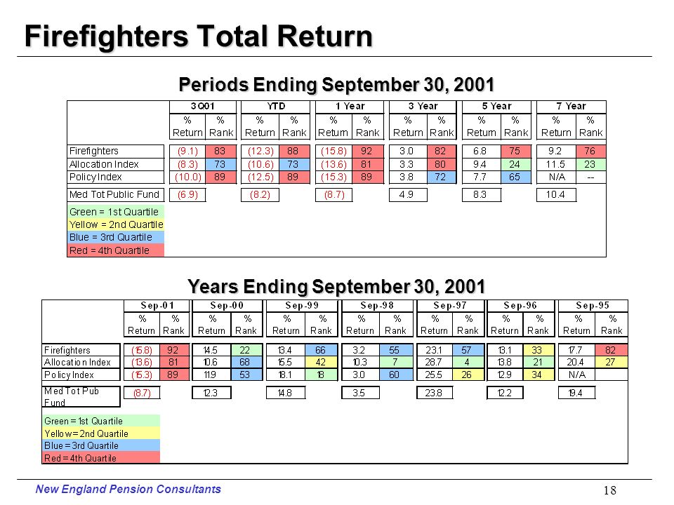 New England Pension Consultants 17 PERS Total Return vs.