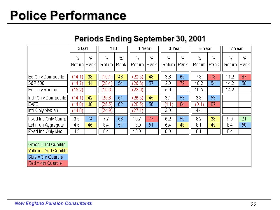 New England Pension Consultants 32 Firefighters Performance Periods Ending September 30, 2001