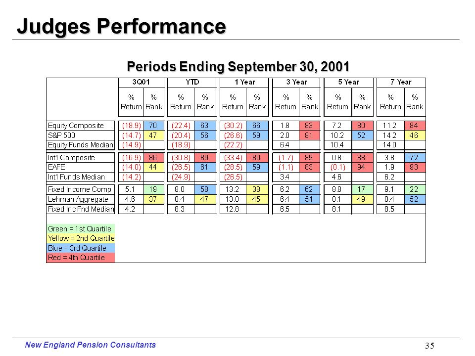 New England Pension Consultants 34 Law Performance Periods Ending September 30, 2001