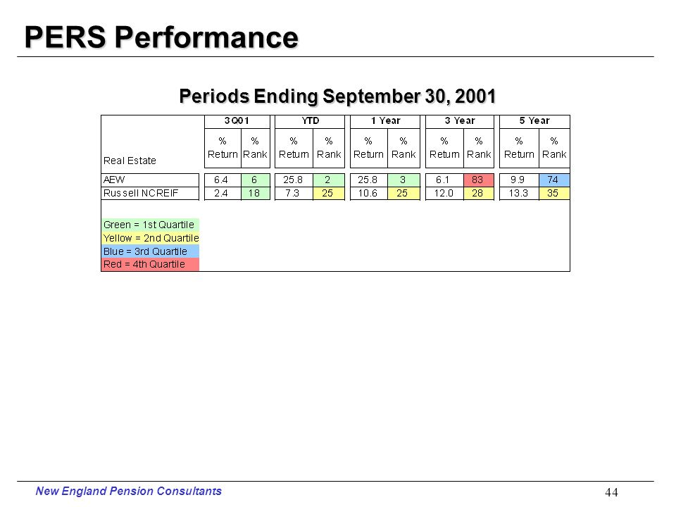 New England Pension Consultants 43 PERS Performance Periods Ending September 30, 2001