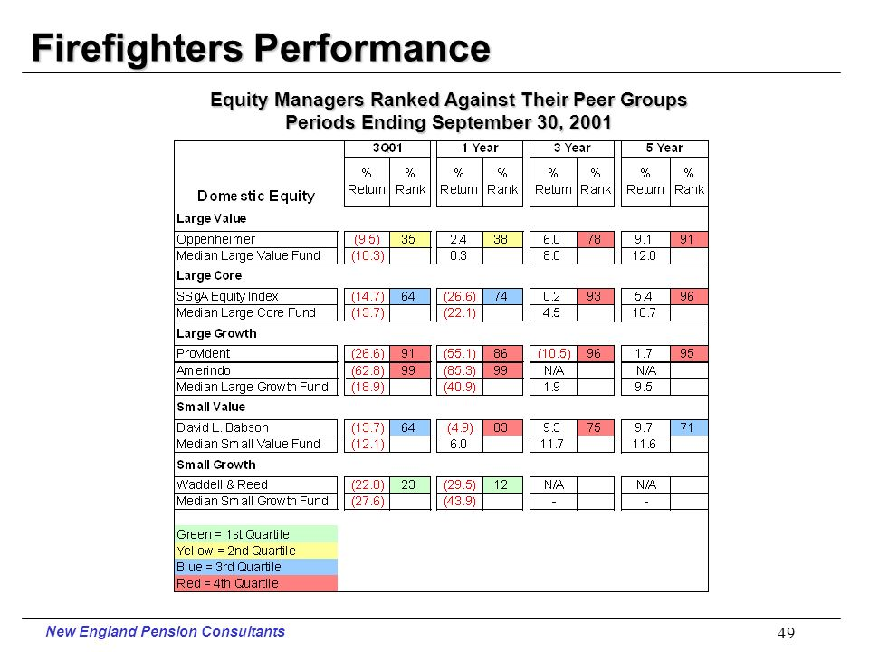 New England Pension Consultants 48 Firefighters Performance Periods Ending September 30, 2001