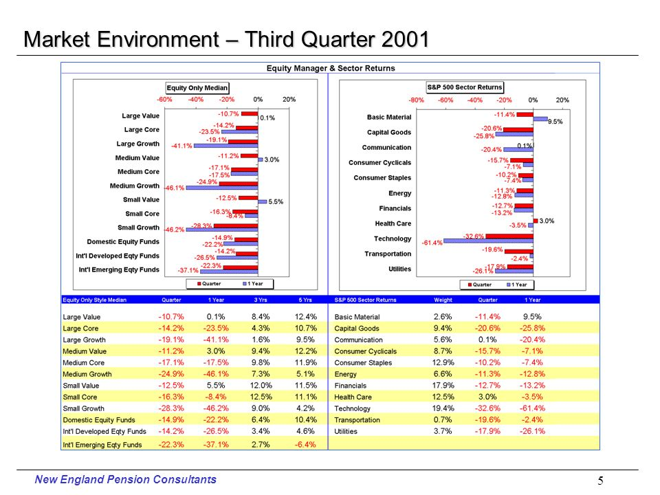 New England Pension Consultants 4 Market Environment – Third Quarter 2001