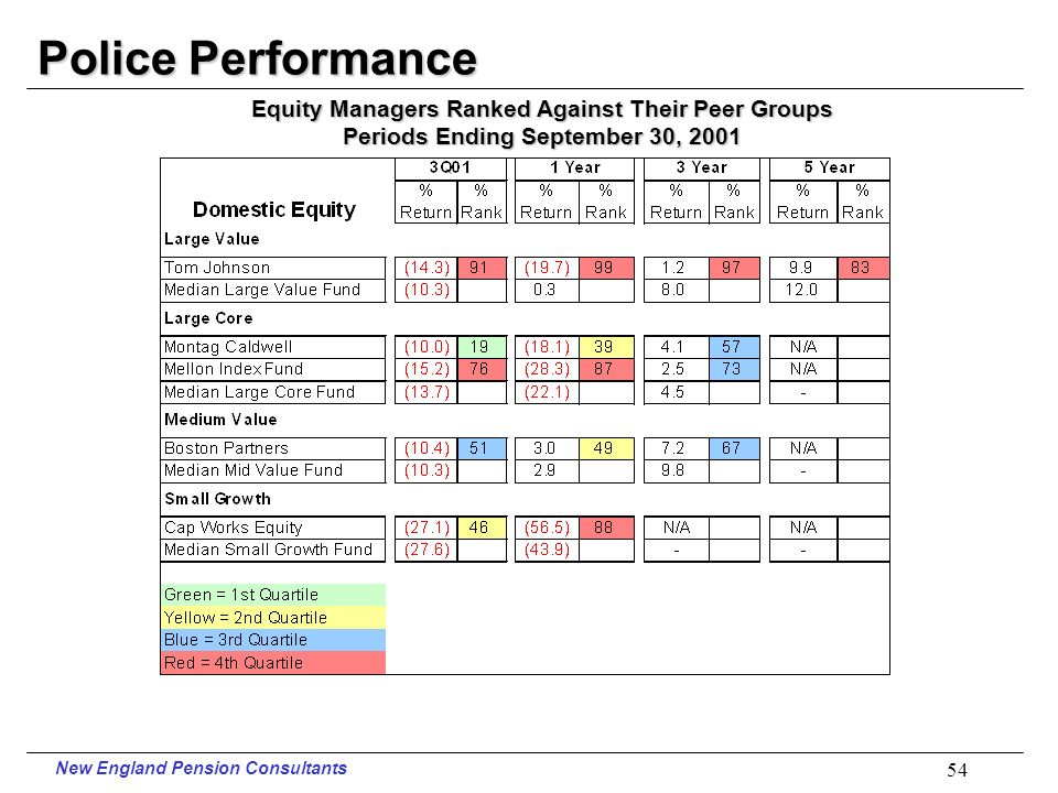New England Pension Consultants 53 Police Performance Periods Ending September 30, 2001
