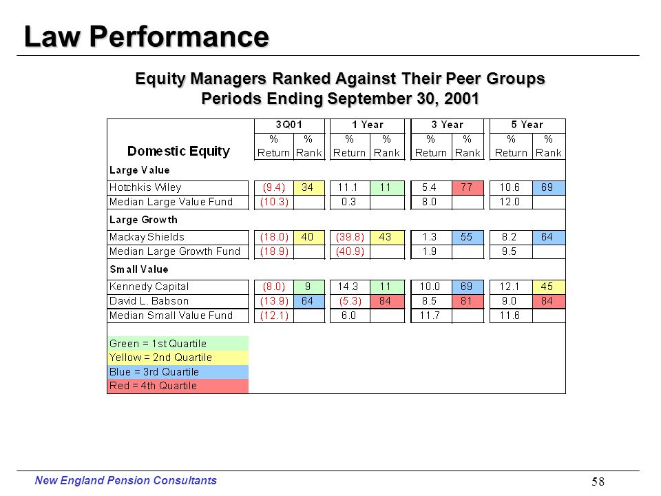 New England Pension Consultants 57 Law Performance Periods Ending September 30, 2001