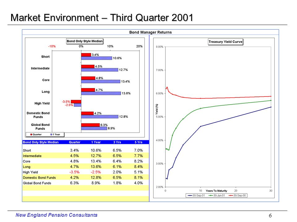 New England Pension Consultants 5 Market Environment – Third Quarter 2001