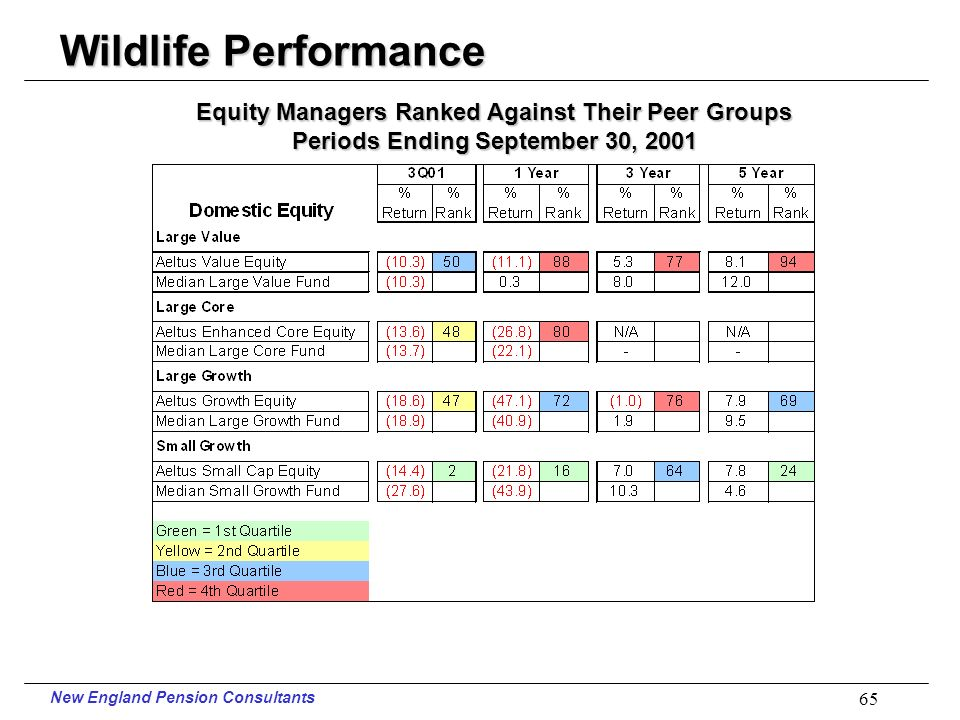 New England Pension Consultants 64 Wildlife Performance Periods Ending September 30, 2001