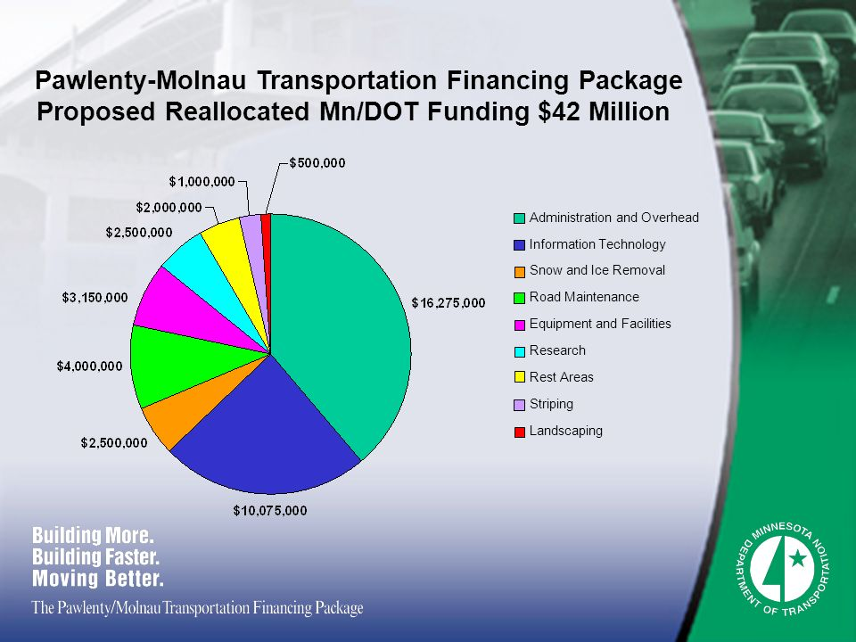 Pawlenty-Molnau Transportation Financing Package Proposed Reallocated Mn/DOT Funding $42 Million Administration and Overhead Information Technology Snow and Ice Removal Road Maintenance Equipment and Facilities Research Rest Areas Striping Landscaping