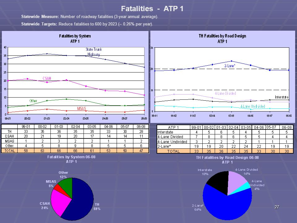 26 Metro ATP Fatal + A Crashes by Diagram
