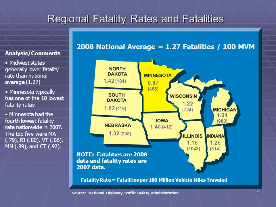 4 NATIONAL COMPARISON LEADER STATISTICALLY LEADER STATISTICALLY Met National Goal of less than 1.0 fatalities per 100MVM Met National Goal of less than 1.0 fatalities per 100MVM 2 nd Best safety performance in the nation (AASHTO 2009 Cooperative Performance Measurement – Safety Report) 2 nd Best safety performance in the nation (AASHTO 2009 Cooperative Performance Measurement – Safety Report) FOLLOWER LEGISLATIVELY FOLLOWER LEGISLATIVELY Negatives – Repeat Offender, Helmet Laws Negatives – Repeat Offender, Helmet Laws Positives – Primary Seat Belt, Booster Seats, Texting, Graduated Drivers License,.08 BAC Positives – Primary Seat Belt, Booster Seats, Texting, Graduated Drivers License,.08 BAC DOING SOMETHING RIGHT DOING SOMETHING RIGHT