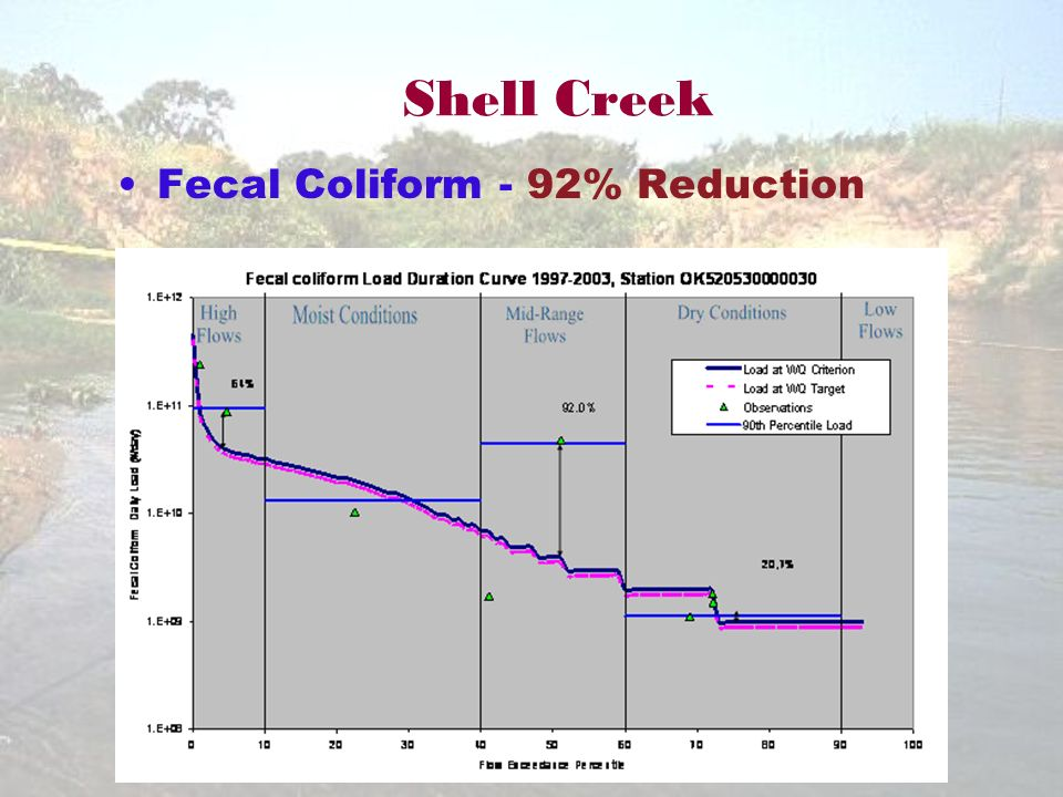 Shell Creek Fecal Coliform - 92% Reduction