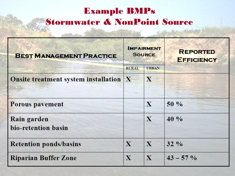 Example BMPs Stormwater & NonPoint Source Best Management Practice Impairment Source Reported Efficiency RURALURBAN Onsite treatment system installationXX Porous pavementX50 % Rain garden bio-retention basin X40 % Retention ponds/basinsXX32 % Riparian Buffer ZoneXX43 – 57 %