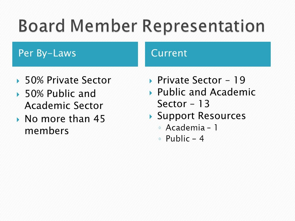 Per By-LawsCurrent 50% Private Sector 50% Public and Academic Sector No more than 45 members Private Sector – 19 Public and Academic Sector – 13 Support Resources Academia – 1 Public - 4