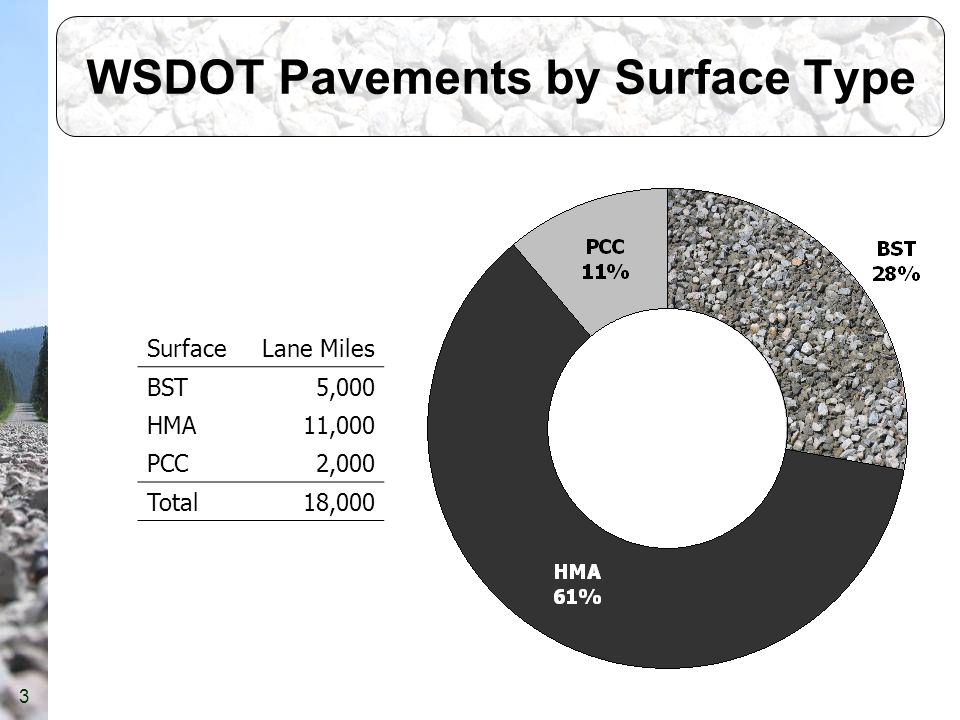 3 WSDOT Pavements by Surface Type SurfaceLane Miles BST5,000 HMA11,000 PCC2,000 Total18,000