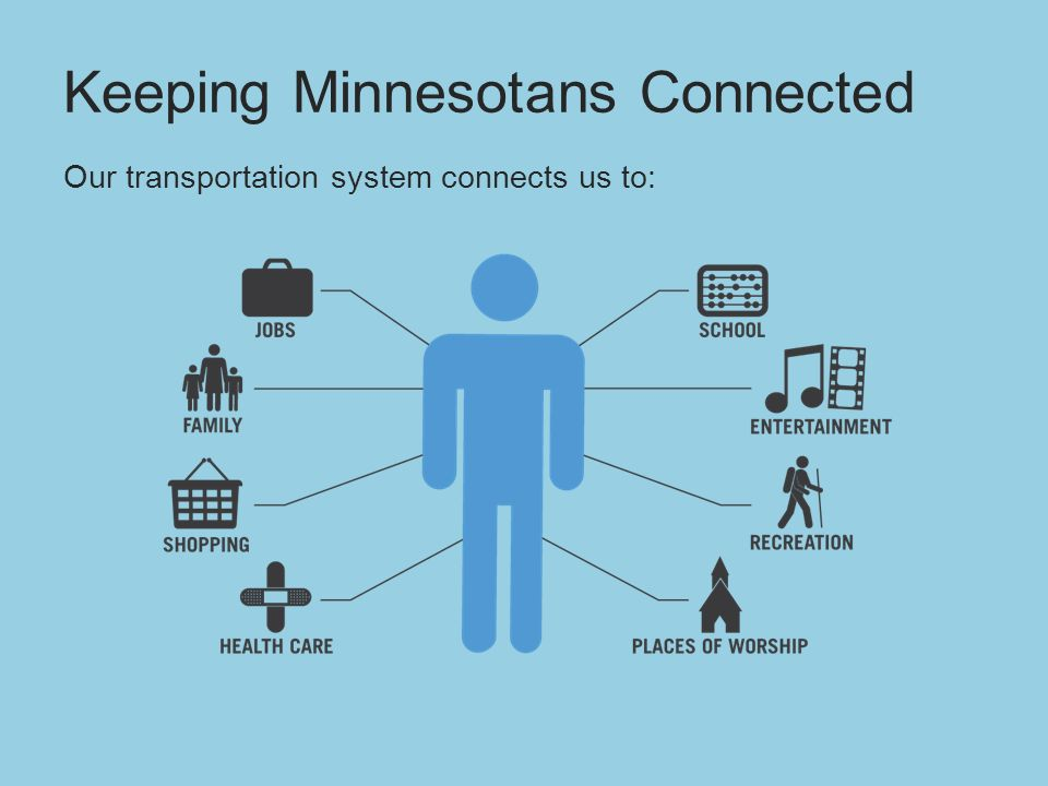 Keeping Minnesotans Connected Our transportation system connects us to: