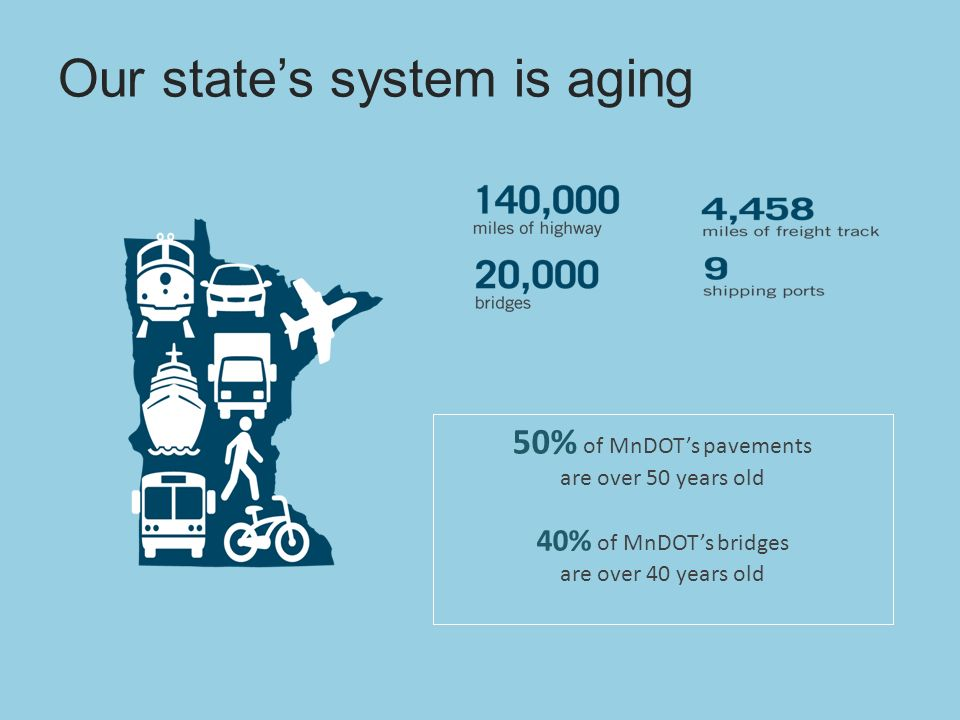 Our states system is aging 50% of MnDOTs pavements are over 50 years old 40% of MnDOTs bridges are over 40 years old