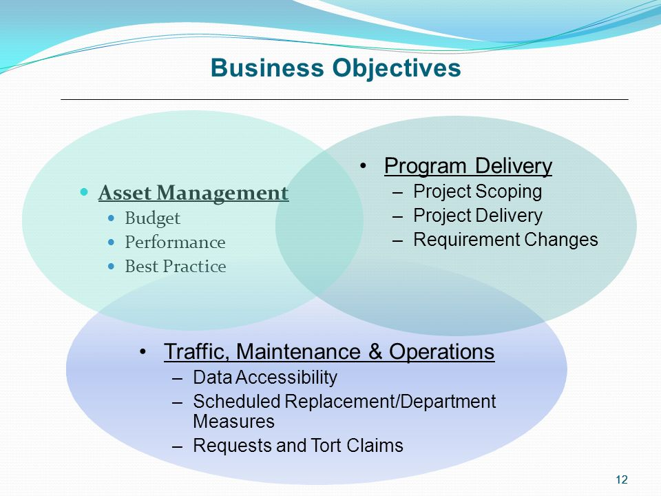 12 Business Objectives Asset Management Budget Performance Best Practice 12 Traffic, Maintenance & Operations –Data Accessibility –Scheduled Replacement/Department Measures –Requests and Tort Claims Program Delivery –Project Scoping –Project Delivery –Requirement Changes