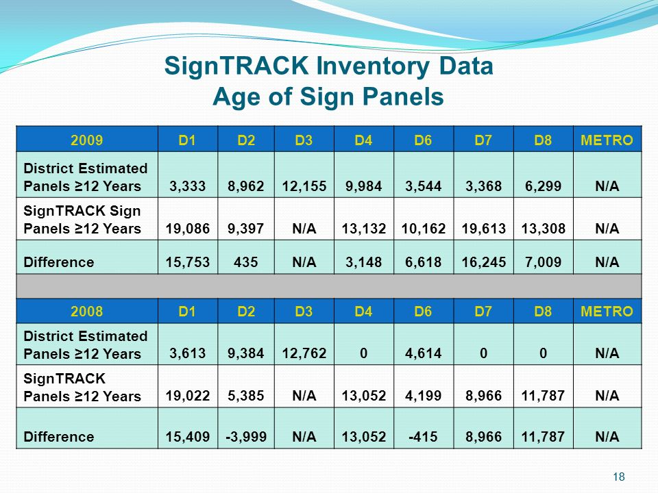18 SignTRACK Inventory Data Age of Sign Panels 2009D1D2D3D4D6D7D8METRO District Estimated Panels 12 Years3,3338,96212,1559,9843,5443,3686,299N/A SignTRACK Sign Panels 12 Years19,0869,397N/A13,13210,16219,61313,308N/A Difference15,753435N/A3,1486,61816,2457,009N/A 2008D1D2D3D4D6D7D8METRO District Estimated Panels 12 Years3,6139,38412,76204,61400N/A SignTRACK Panels 12 Years19,0225,385N/A13,0524,1998,96611,787N/A Difference15,409-3,999N/A13,052-4158,96611,787N/A