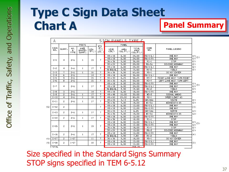 Office of Traffic, Safety, and Operations 37 Type C Sign Data Sheet Chart A Panel Summary Size specified in the Standard Signs Summary STOP signs specified in TEM 6-5.12