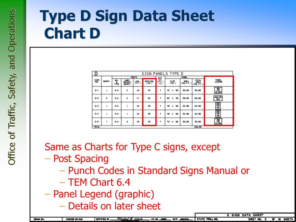 Office of Traffic, Safety, and Operations 45 Type D Sign Data Sheet Chart D Same as Charts for Type C signs, except – Post Spacing – Punch Codes in Standard Signs Manual or – TEM Chart 6.4 – Panel Legend (graphic) – Details on later sheet