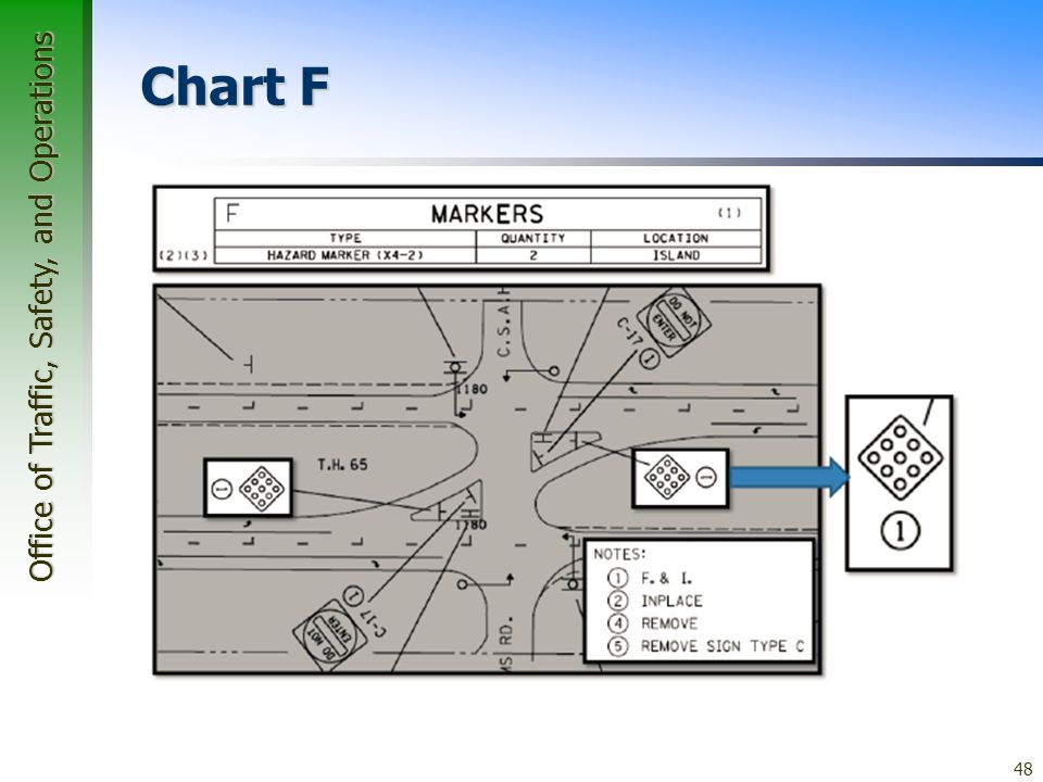 Office of Traffic, Safety, and Operations 48 Chart F