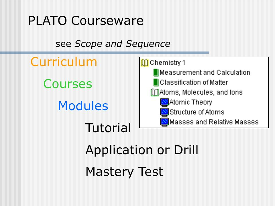 PLATO Courseware see Scope and Sequence Curriculum Courses Modules Tutorial Application or Drill Mastery Test