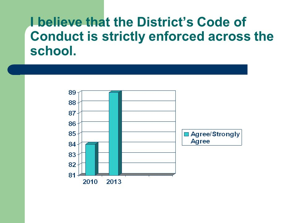I believe that the Districts Code of Conduct is strictly enforced across the school.