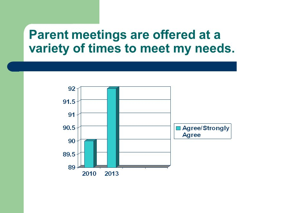 Parent meetings are offered at a variety of times to meet my needs.