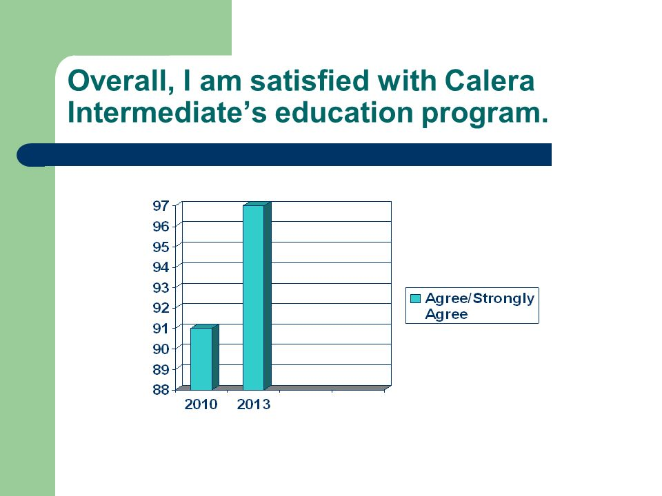 Overall, I am satisfied with Calera Intermediates education program.