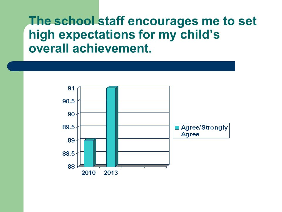 The school staff encourages me to set high expectations for my childs overall achievement.