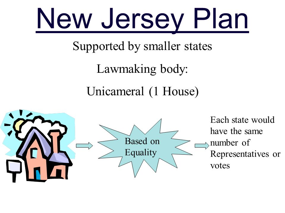 New Jersey Plan Supported by smaller states Lawmaking body: Unicameral (1 House) Based on Equality Each state would have the same number of Representatives or votes