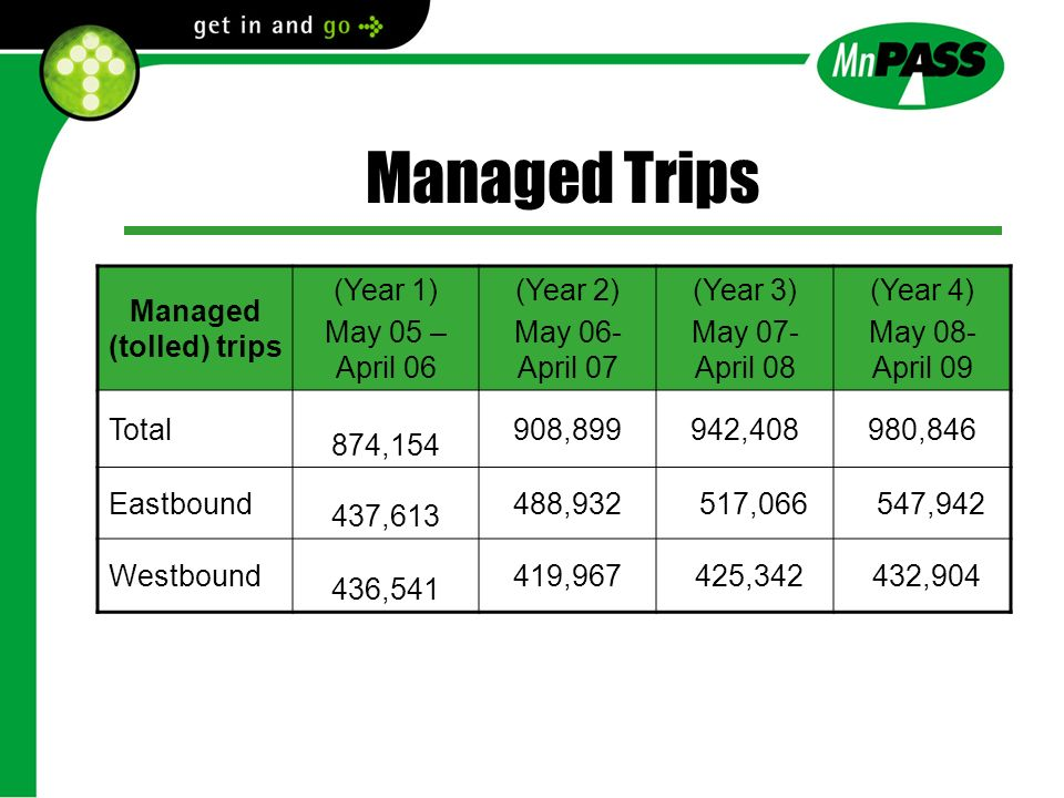 Managed Trips Managed (tolled) trips (Year 1) May 05 – April 06 (Year 2) May 06- April 07 (Year 3) May 07- April 08 (Year 4) May 08- April 09 Total 874,154 908,899942,408980,846 Eastbound 437,613 488,932 517,066 547,942 Westbound 436,541 419,967 425,342 432,904