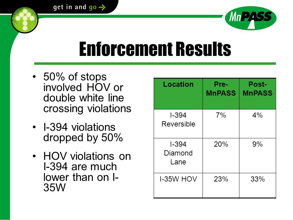 50% of stops involved HOV or double white line crossing violations I-394 violations dropped by 50% HOV violations on I-394 are much lower than on I- 35W LocationPre- MnPASS Post- MnPASS I-394 Reversible 7%4% I-394 Diamond Lane 20%9% I-35W HOV23%33%